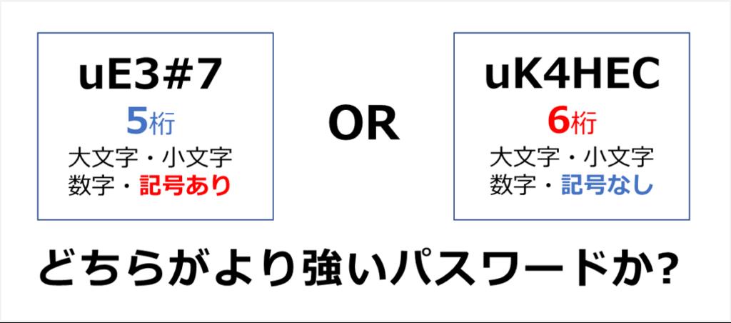 5桁記号ありのパスワードと、6桁記号なしのパスワードではどちらが強いのか?